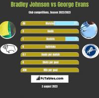 Bradley Johnson vs George Evans h2h player stats
