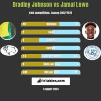 Bradley Johnson vs Jamal Lowe h2h player stats