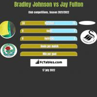Bradley Johnson vs Jay Fulton h2h player stats