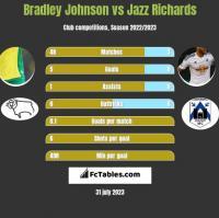 Bradley Johnson vs Jazz Richards h2h player stats