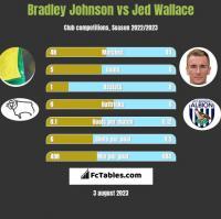 Bradley Johnson vs Jed Wallace h2h player stats