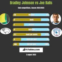 Bradley Johnson vs Joe Ralls h2h player stats