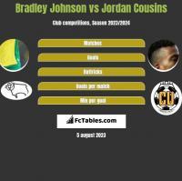 Bradley Johnson vs Jordan Cousins h2h player stats