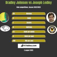 Bradley Johnson vs Joseph Ledley h2h player stats