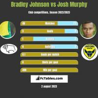Bradley Johnson vs Josh Murphy h2h player stats