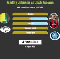 Bradley Johnson vs Josh Scowen h2h player stats