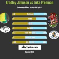 Bradley Johnson vs Luke Freeman h2h player stats