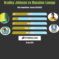 Bradley Johnson vs Massimo Luongo h2h player stats