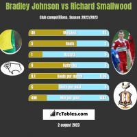 Bradley Johnson vs Richard Smallwood h2h player stats