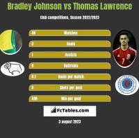 Bradley Johnson vs Thomas Lawrence h2h player stats