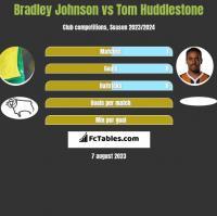 Bradley Johnson vs Tom Huddlestone h2h player stats