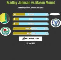 Bradley Johnson vs Mason Mount h2h player stats