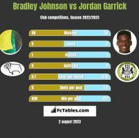Bradley Johnson vs Jordan Garrick h2h player stats