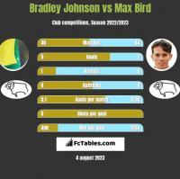 Bradley Johnson vs Max Bird h2h player stats