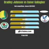 Bradley Johnson vs Conor Gallagher h2h player stats