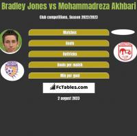 Bradley Jones vs Mohammadreza Akhbari h2h player stats