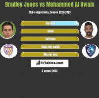 Bradley Jones vs Mohammed Al Owais h2h player stats
