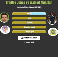 Bradley Jones vs Waleed Abdullah h2h player stats