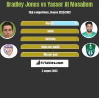 Bradley Jones vs Yasser Al Mosailem h2h player stats