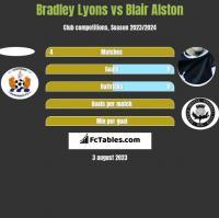 Bradley Lyons vs Blair Alston h2h player stats