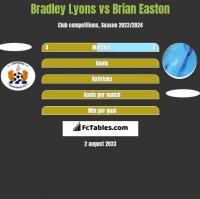 Bradley Lyons vs Brian Easton h2h player stats