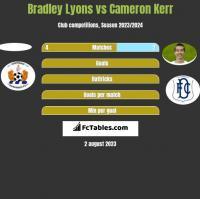 Bradley Lyons vs Cameron Kerr h2h player stats