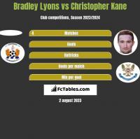Bradley Lyons vs Christopher Kane h2h player stats