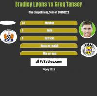 Bradley Lyons vs Greg Tansey h2h player stats