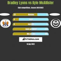 Bradley Lyons vs Kyle McAllister h2h player stats