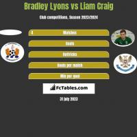 Bradley Lyons vs Liam Craig h2h player stats