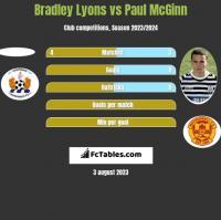 Bradley Lyons vs Paul McGinn h2h player stats