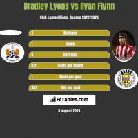 Bradley Lyons vs Ryan Flynn h2h player stats