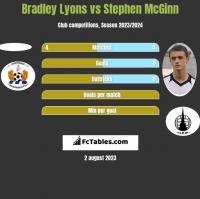 Bradley Lyons vs Stephen McGinn h2h player stats