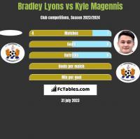 Bradley Lyons vs Kyle Magennis h2h player stats