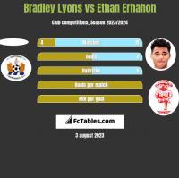 Bradley Lyons vs Ethan Erhahon h2h player stats