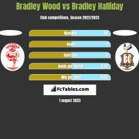Bradley Wood vs Bradley Halliday h2h player stats