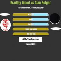 Bradley Wood vs Cian Bolger h2h player stats