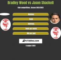 Bradley Wood vs Jason Shackell h2h player stats