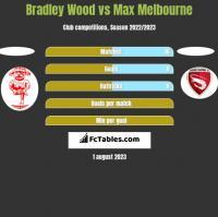 Bradley Wood vs Max Melbourne h2h player stats