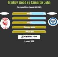 Bradley Wood vs Cameron John h2h player stats