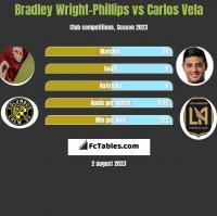 Bradley Wright-Phillips vs Carlos Vela h2h player stats