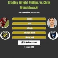 Bradley Wright-Phillips vs Chris Wondolowski h2h player stats