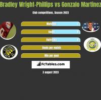 Bradley Wright-Phillips vs Gonzalo Martinez h2h player stats