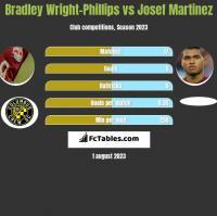 Bradley Wright-Phillips vs Josef Martinez h2h player stats