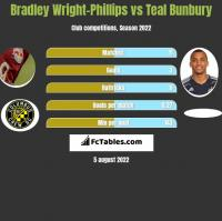 Bradley Wright-Phillips vs Teal Bunbury h2h player stats