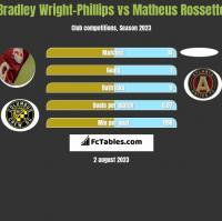 Bradley Wright-Phillips vs Matheus Rossetto h2h player stats