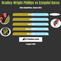 Bradley Wright-Phillips vs Ezequiel Barco h2h player stats