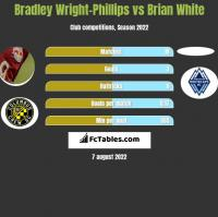 Bradley Wright-Phillips vs Brian White h2h player stats