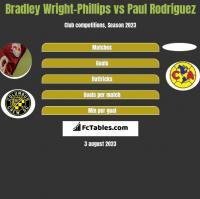 Bradley Wright-Phillips vs Paul Rodriguez h2h player stats