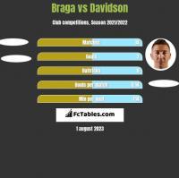 Braga vs Davidson h2h player stats